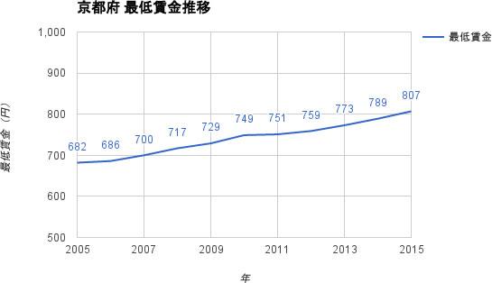 京都府 最低賃金 推移
