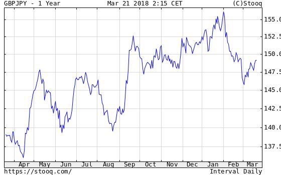 ポンド円(2018/03/21)