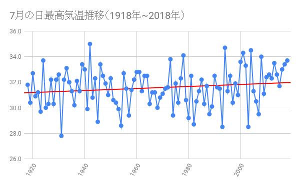 7月の日最高気温推移(1918年~2018年)