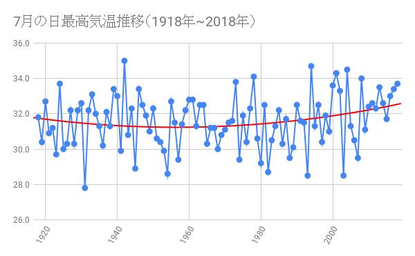 7月の日最高気温推移(1918年~2018年) - 多項式トレンドライン