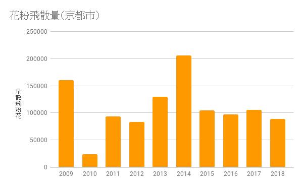 花粉飛散量(京都市)2009-2018.png